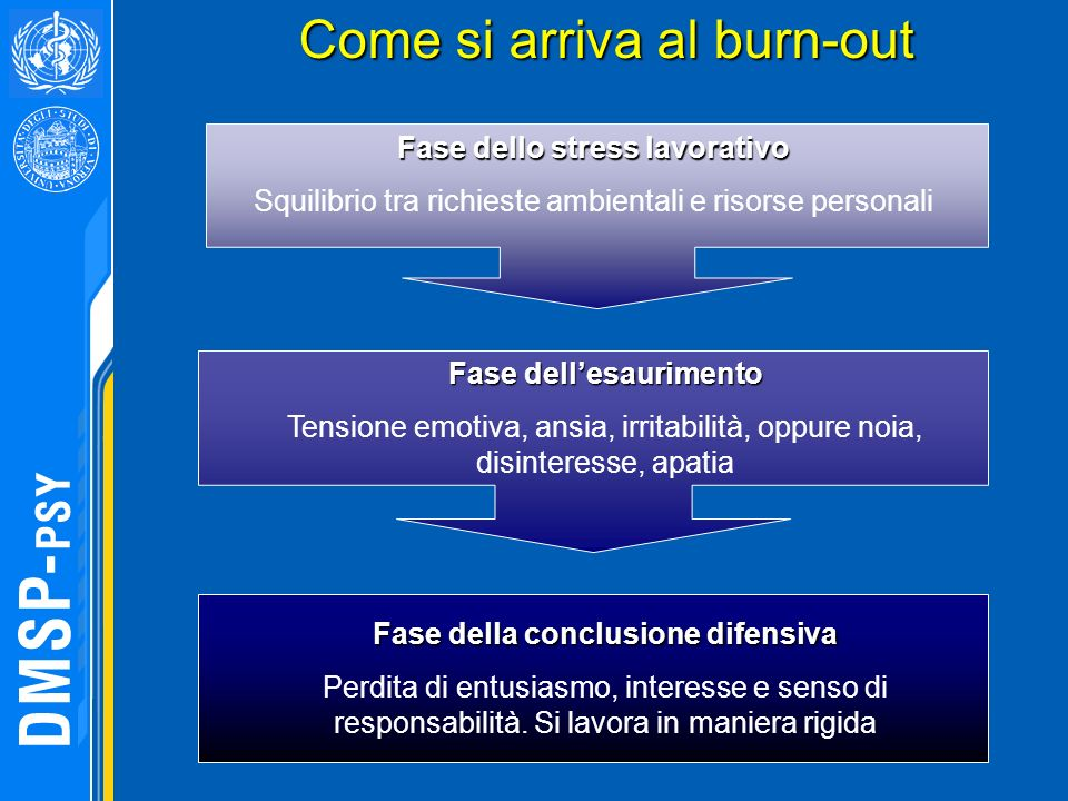 Come si arriva al burn-out
