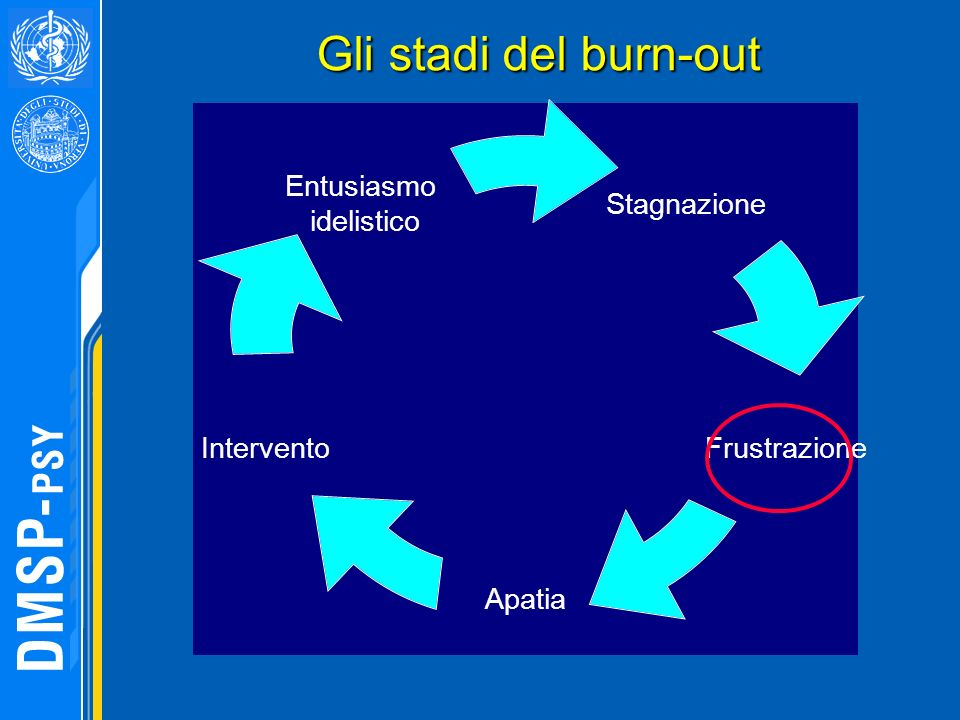 Gli stadi del burn-out