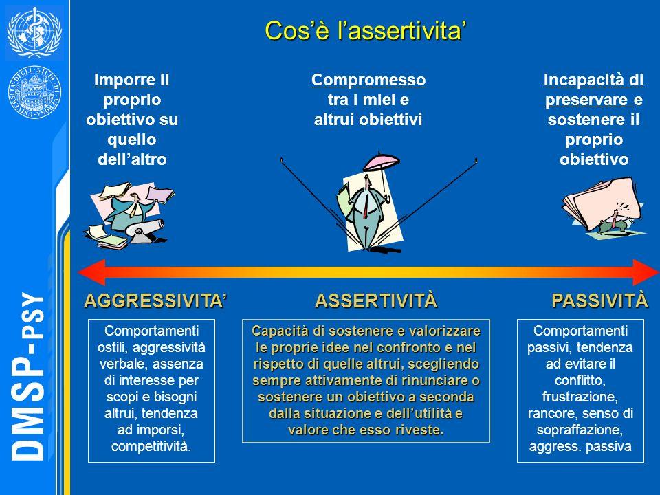 Cos'è l'assertivita' AGGRESSIVITA' ASSERTIVITÀ PASSIVITÀ