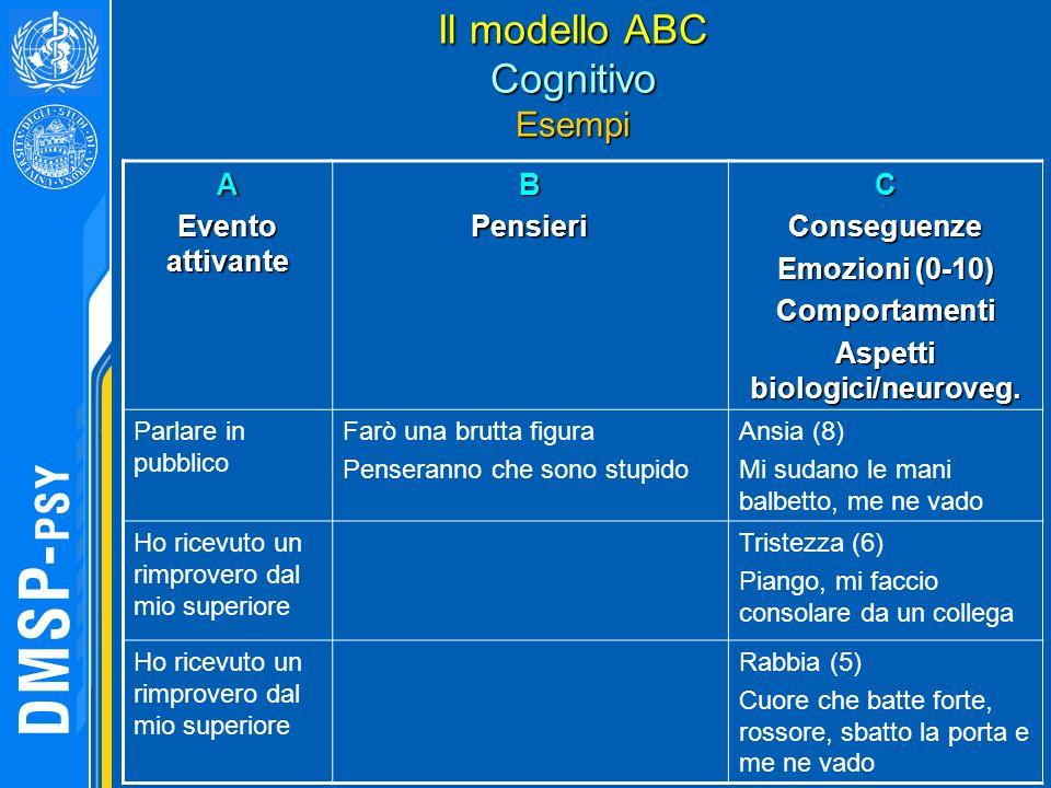 Il modello ABC Cognitivo Esempi