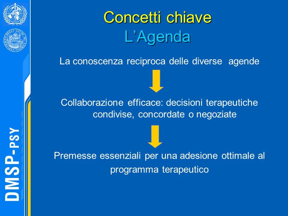 Concetti chiave L'Agenda