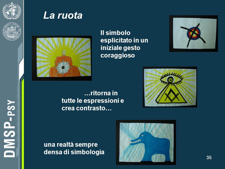 La ruota Il simbolo esplicitato in un iniziale gesto coraggioso