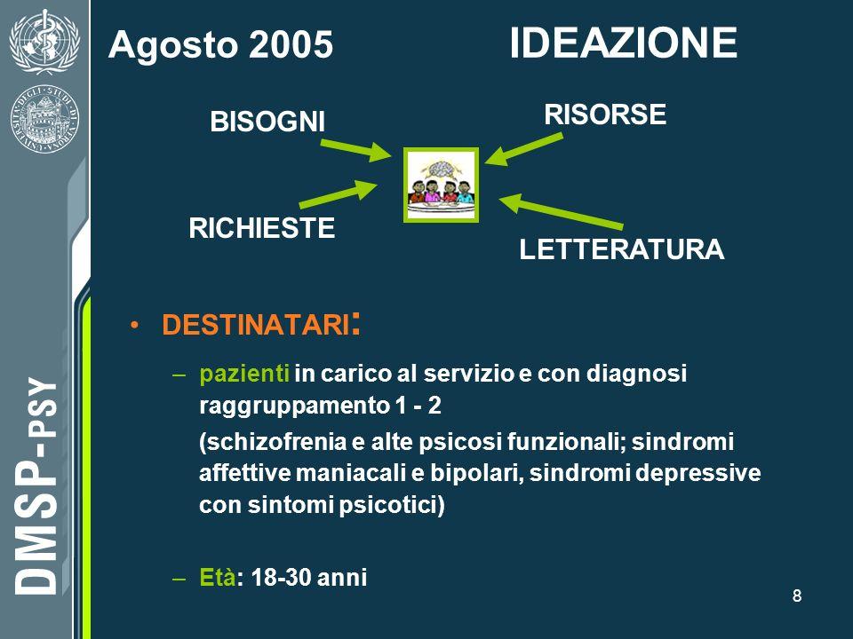 Agosto 2005 IDEAZIONE RISORSE BISOGNI RICHIESTE LETTERATURA