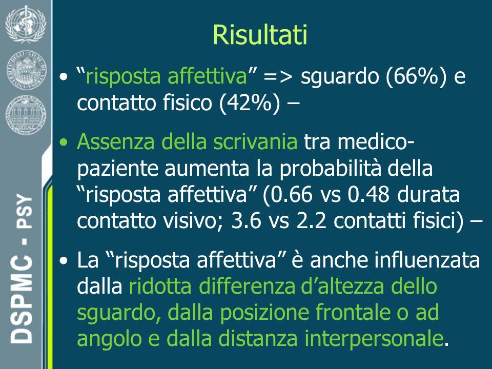 Risultati risposta affettiva => sguardo (66%) e contatto fisico (42%) –