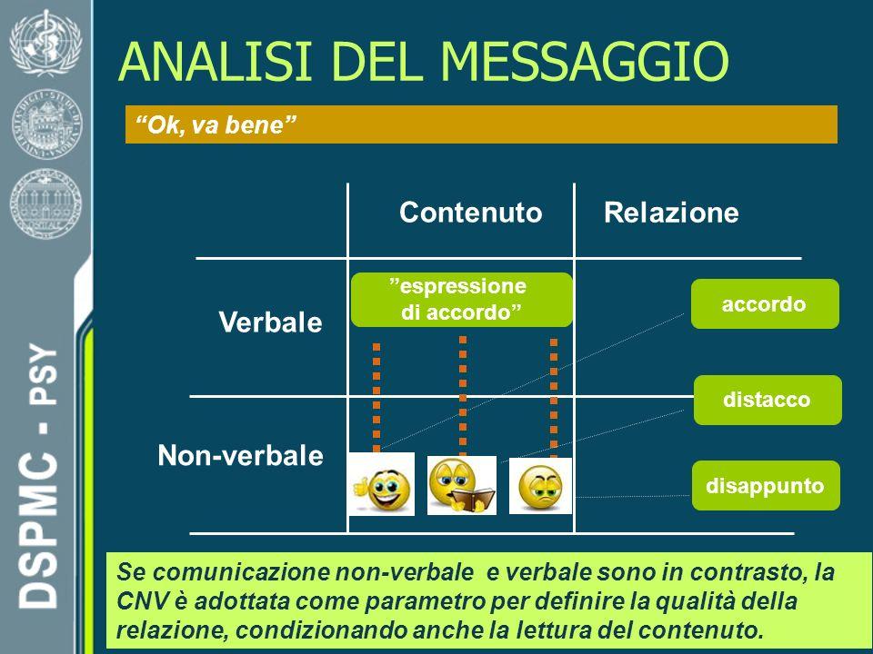 ANALISI DEL MESSAGGIO Contenuto Relazione Verbale Non-verbale