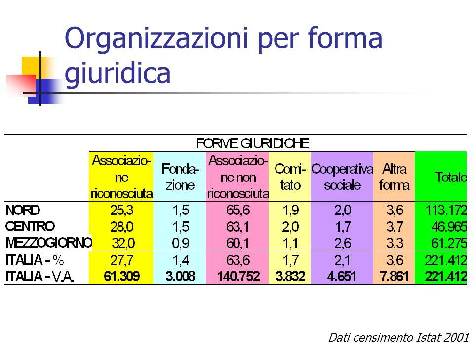 Organizzazioni per forma giuridica