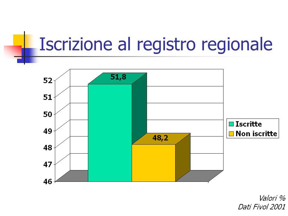 Iscrizione al registro regionale