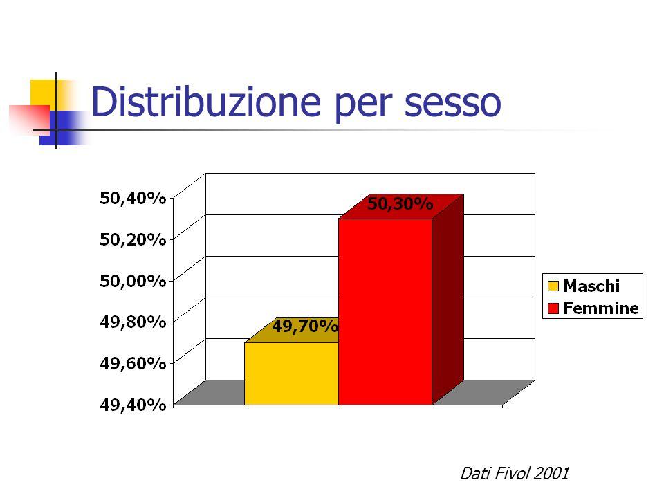 Distribuzione per sesso