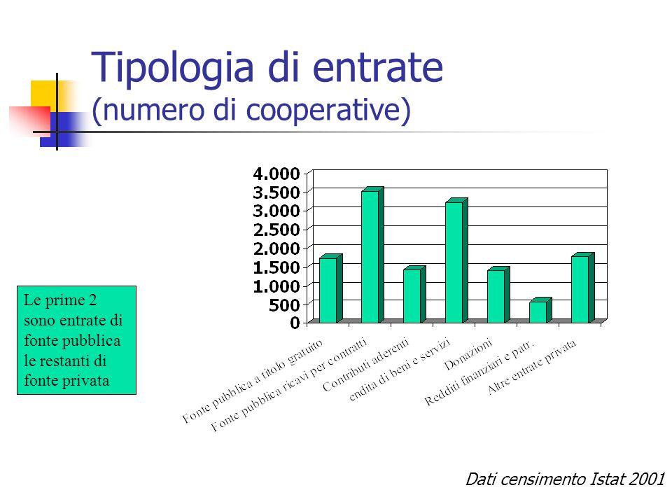 Tipologia di entrate (numero di cooperative)