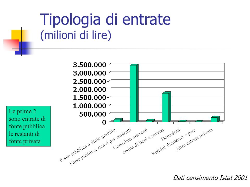 Tipologia di entrate (milioni di lire)