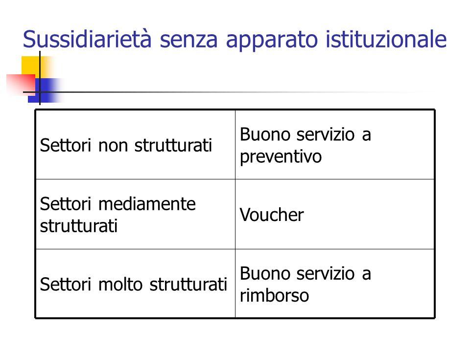 Sussidiarietà senza apparato istituzionale