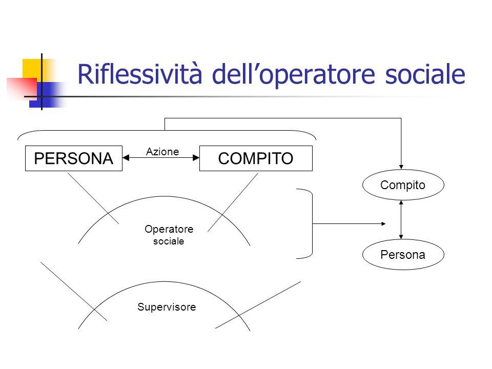 Riflessività dell'operatore sociale
