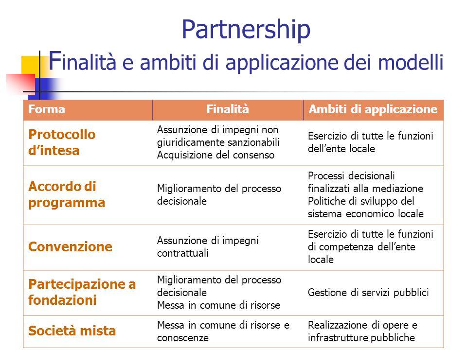 Partnership Finalità e ambiti di applicazione dei modelli