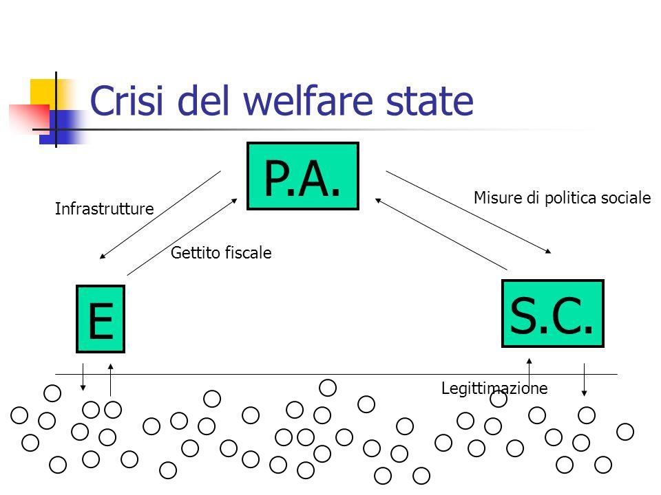Crisi del welfare state