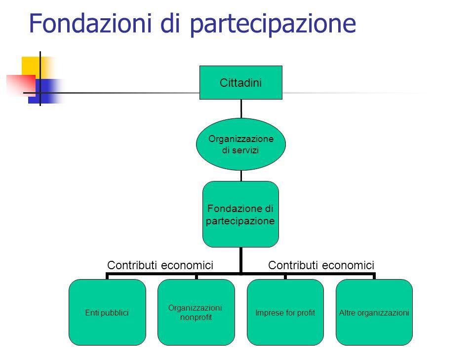 Fondazioni di partecipazione