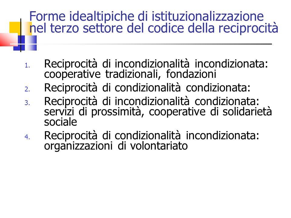 Forme idealtipiche di istituzionalizzazione nel terzo settore del codice della reciprocità