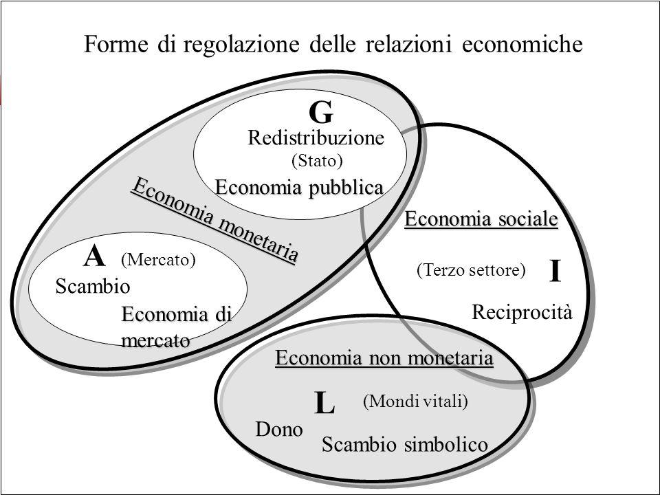 G A I L Forme di regolazione delle relazioni economiche