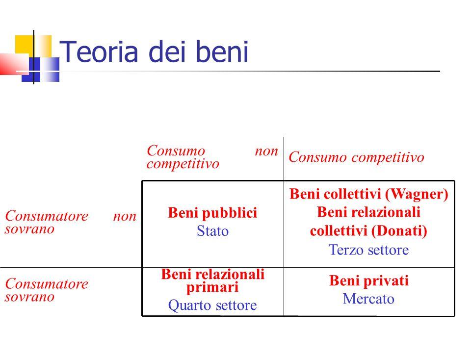 Teoria dei beni Consumo non competitivo Consumo competitivo