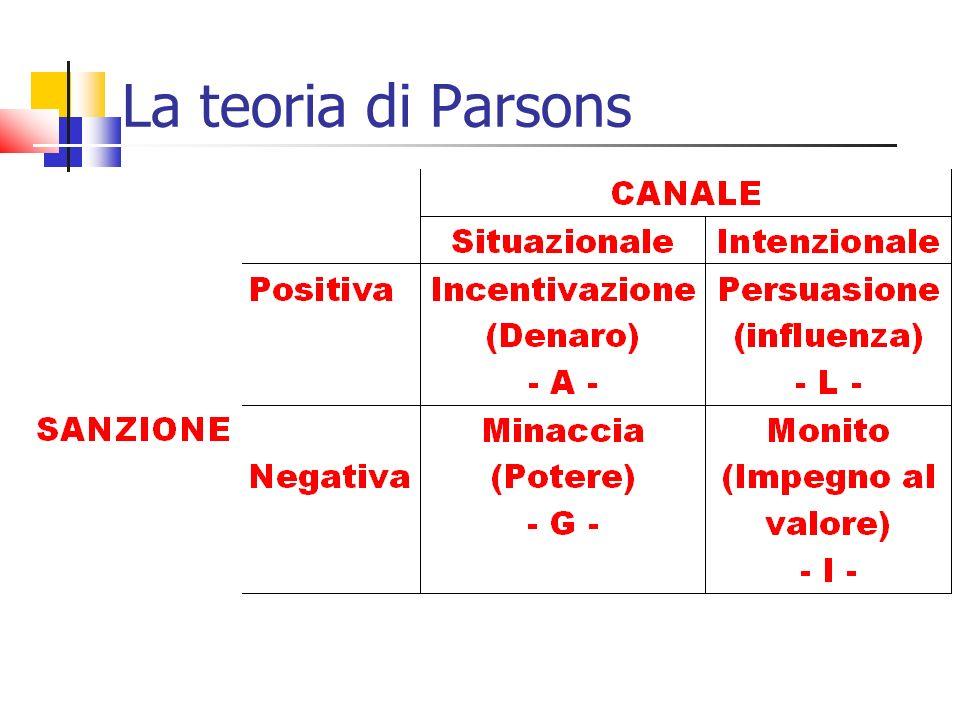 La teoria di Parsons