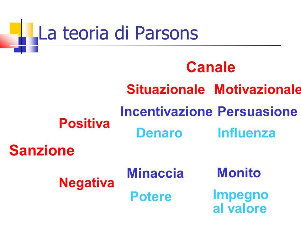 La teoria di Parsons Canale Sanzione Situazionale Motivazionale