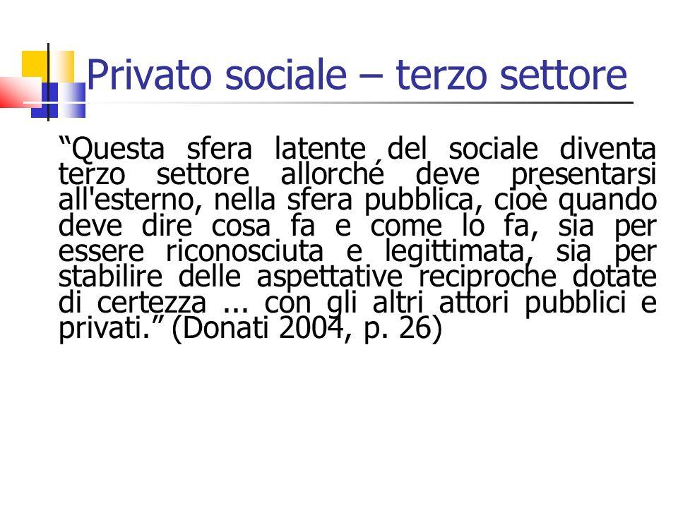 Privato sociale – terzo settore