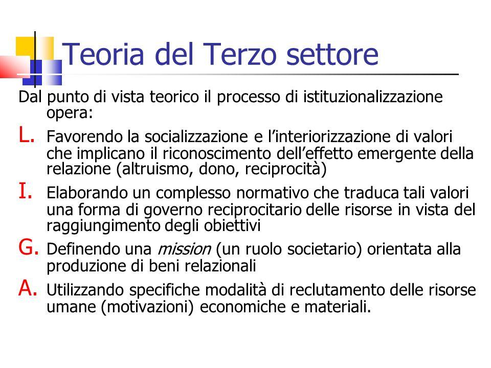 Teoria del Terzo settore