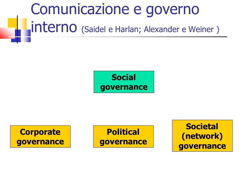 Comunicazione e governo interno (Saidel e Harlan; Alexander e Weiner )