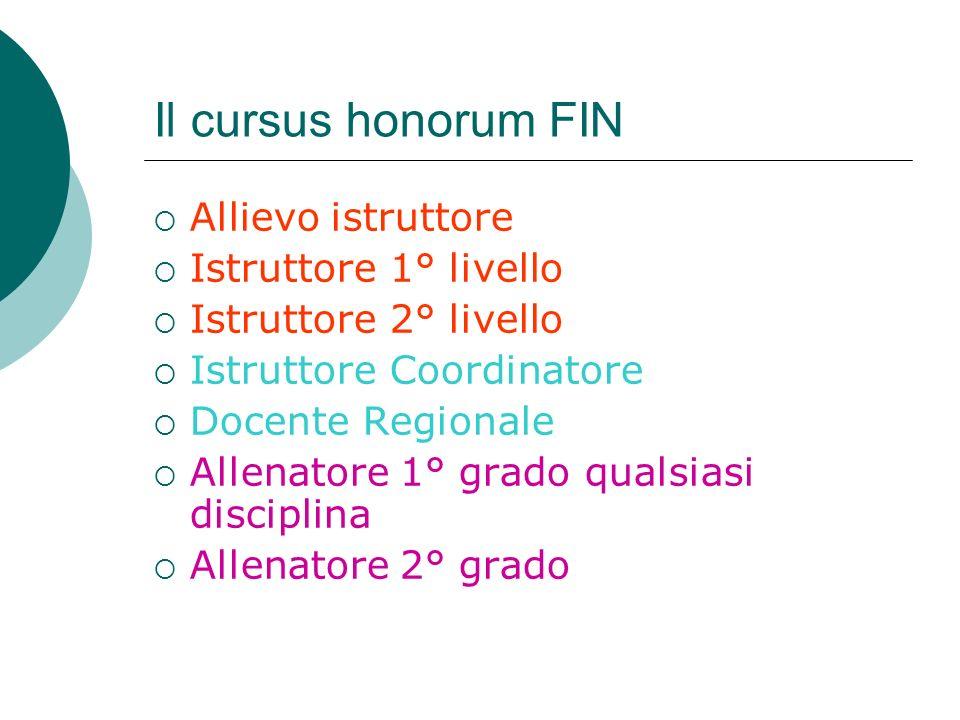 Il cursus honorum FIN Allievo istruttore Istruttore 1° livello