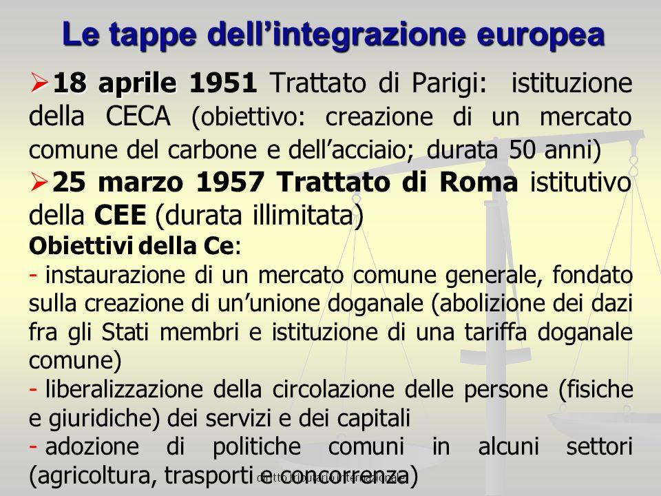 Le tappe dell'integrazione europea