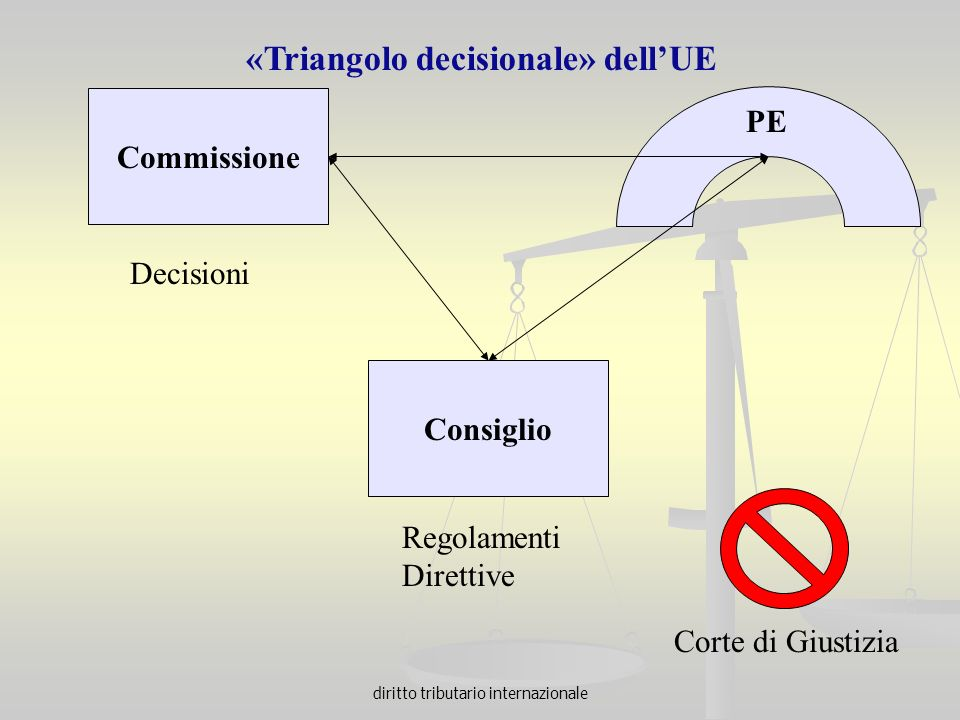«Triangolo decisionale» dell'UE