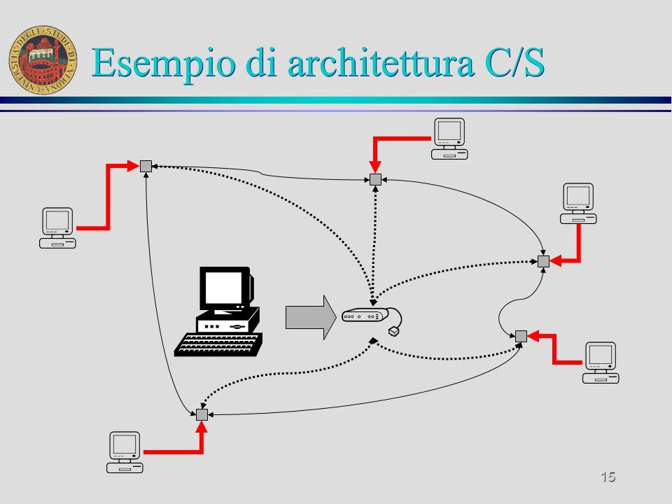 Esempio di architettura C/S