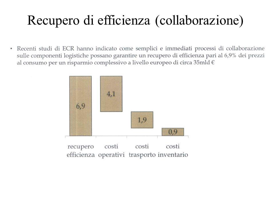 Recupero di efficienza (collaborazione)