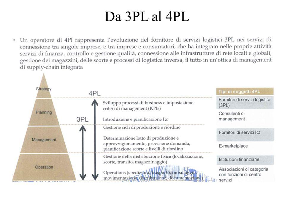 Da 3PL al 4PL