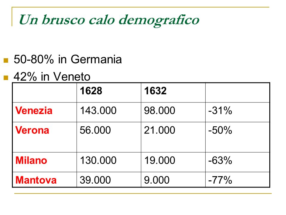Un brusco calo demografico
