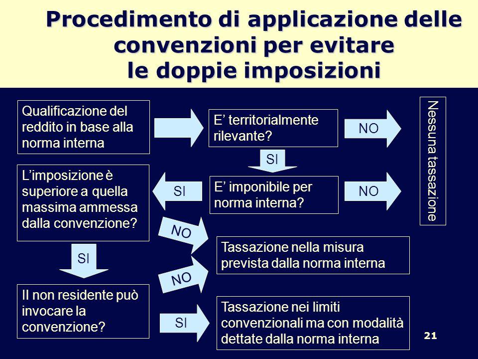 Procedimento di applicazione delle convenzioni per evitare le doppie imposizioni