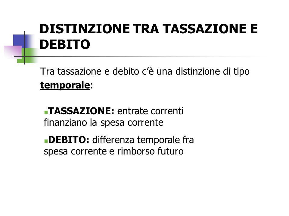 DISTINZIONE TRA TASSAZIONE E DEBITO