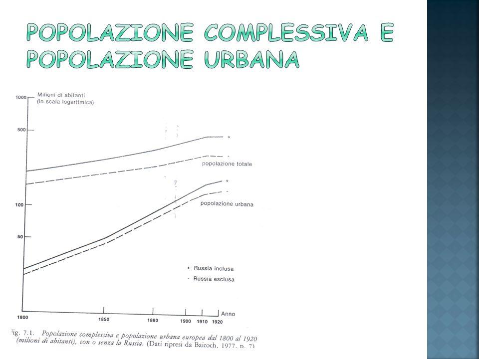 Popolazione complessiva e popolazione urbana