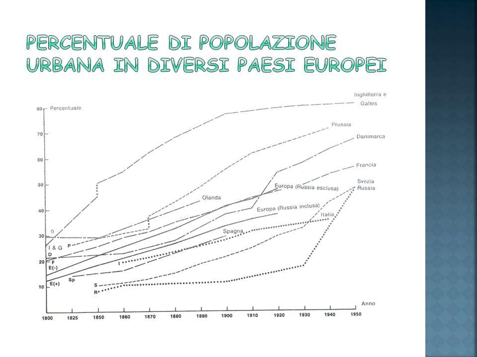 Percentuale di popolazione urbana in diversi paesi europei
