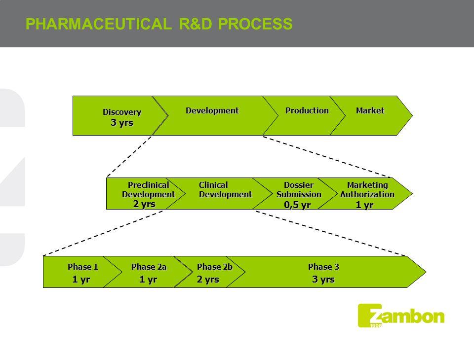 PHARMACEUTICAL R&D PROCESS