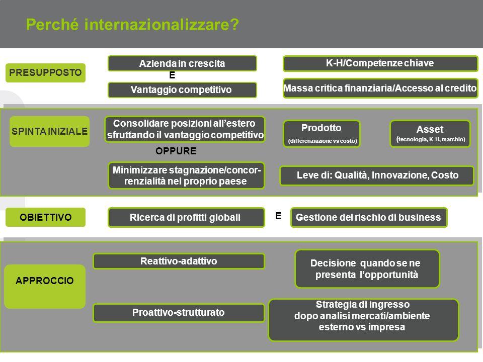 Perché internazionalizzare