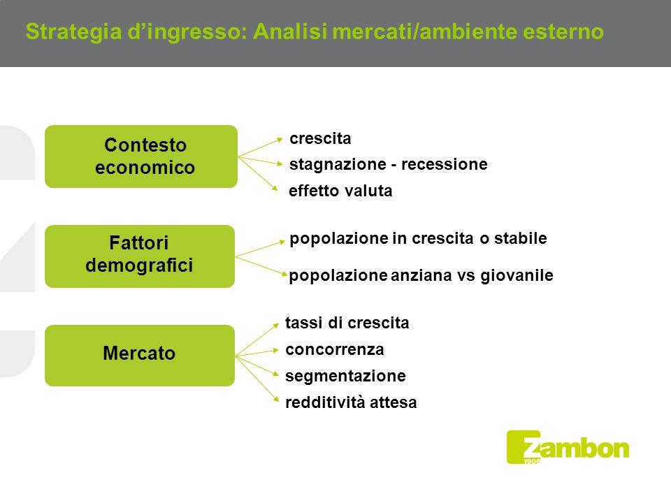 Strategia d'ingresso: Analisi mercati/ambiente esterno