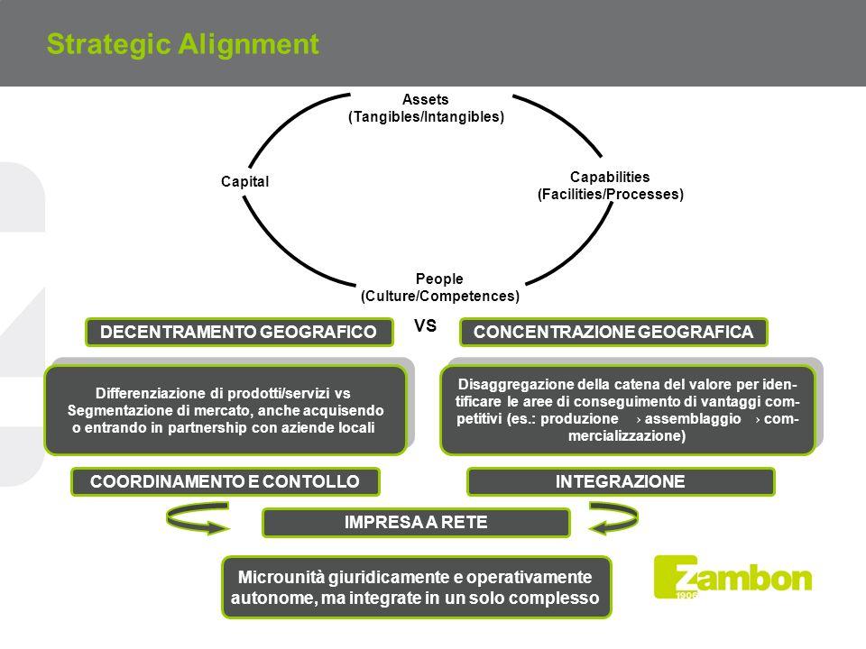 Strategic Alignment VS DECENTRAMENTO GEOGRAFICO