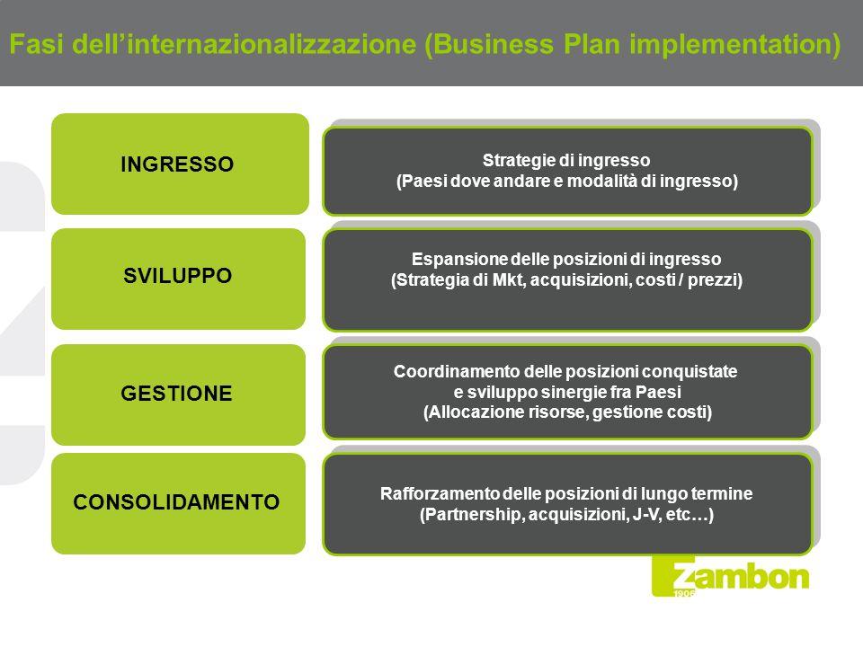Fasi dell'internazionalizzazione (Business Plan implementation)