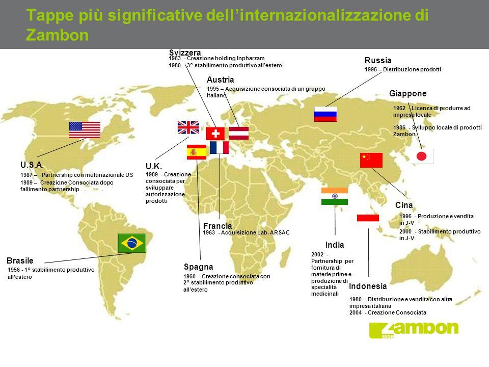 Tappe più significative dell'internazionalizzazione di Zambon