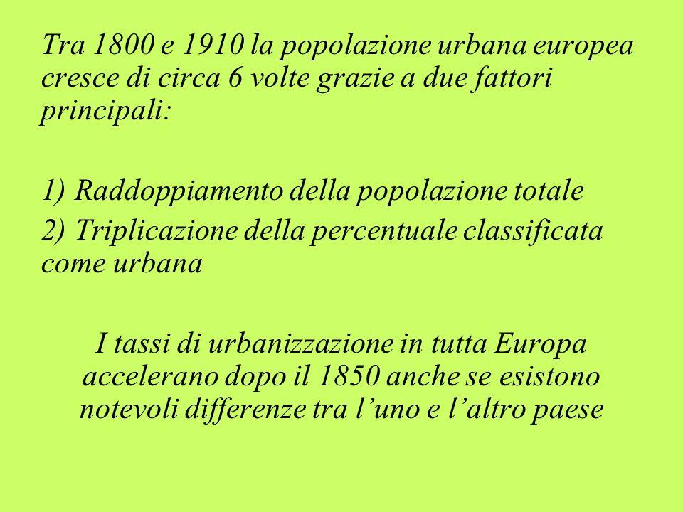 Tra 1800 e 1910 la popolazione urbana europea cresce di circa 6 volte grazie a due fattori principali: