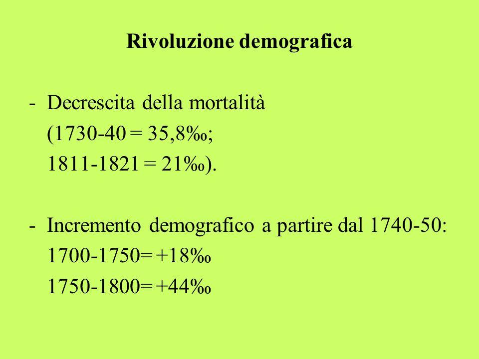 Rivoluzione demografica