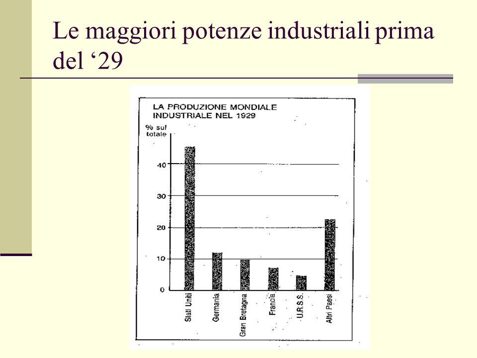 Le maggiori potenze industriali prima del '29