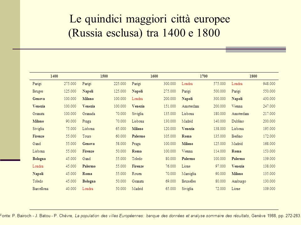 Le quindici maggiori città europee (Russia esclusa) tra 1400 e 1800