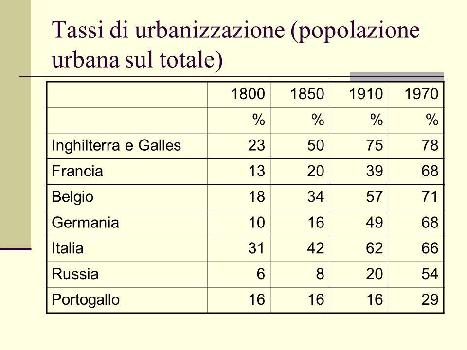Tassi di urbanizzazione (popolazione urbana sul totale)