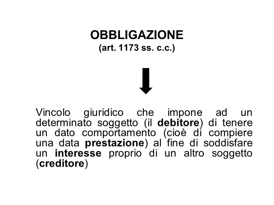 OBBLIGAZIONE (art. 1173 ss. c.c.)